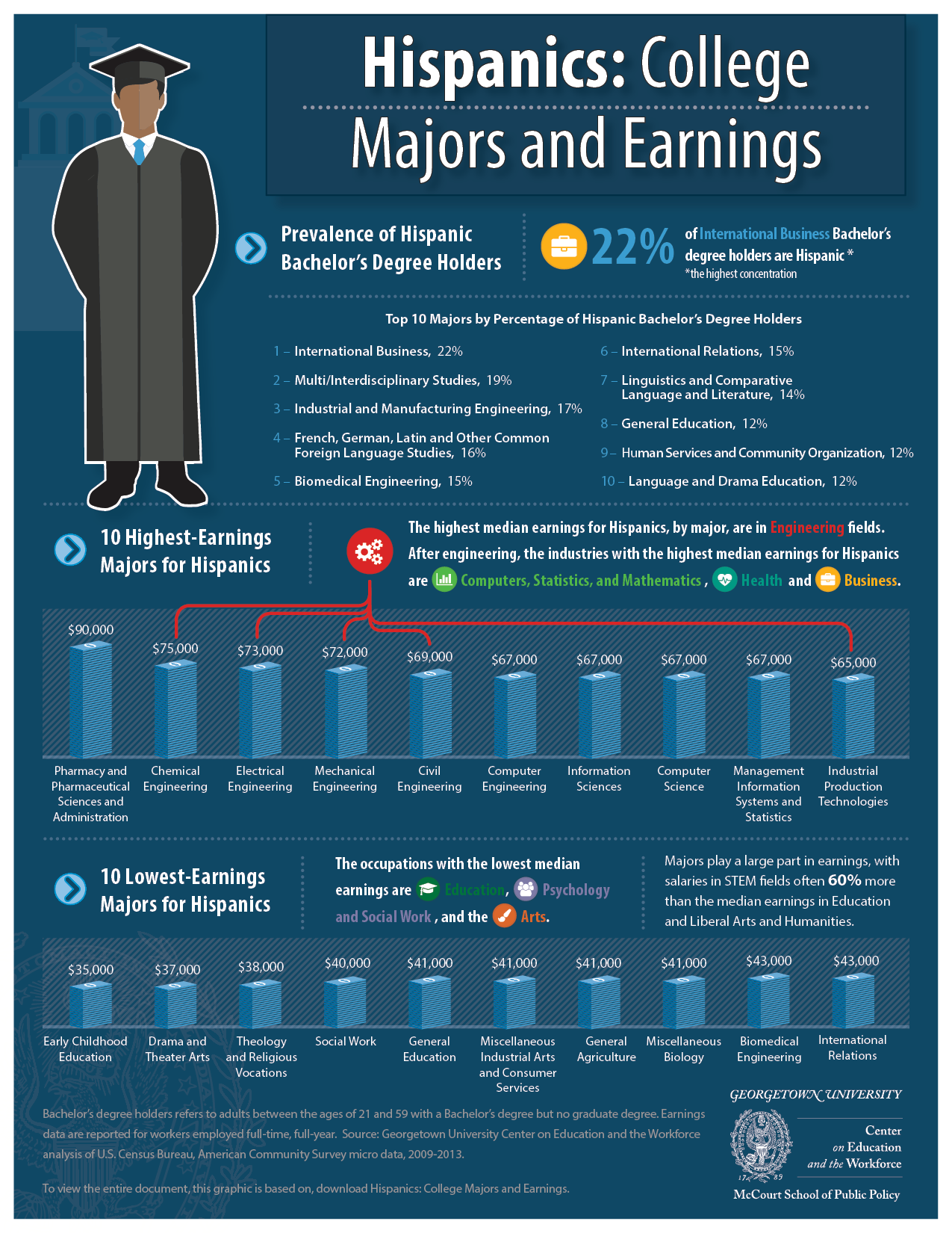 Hispanic Majors Infographic