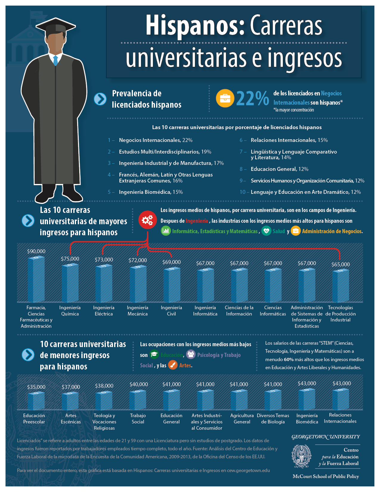 Infografía de Carreras Universitarias de Hispanos