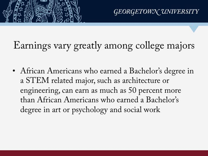African Americans Majors
